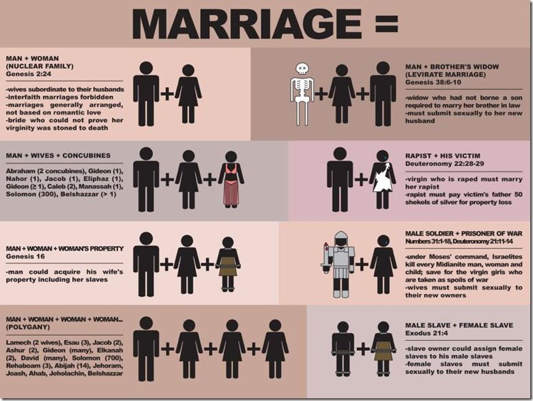 compare why i want a wife and the case of marriage as persuasive texts Divorce-husband and wife marriage covenant broken by adultery-law of god we see in these texts how israel broke the provisions of the marriage covenant of exodus 21:10 he would tell his wife the marriage was over and she would leave.